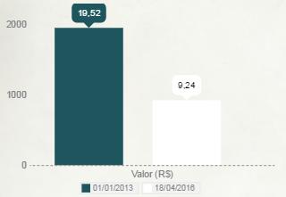 Gráfico do Preço da ação petrobras no inicio e no final do período analisado no site www.degrausdariqueza.com.br